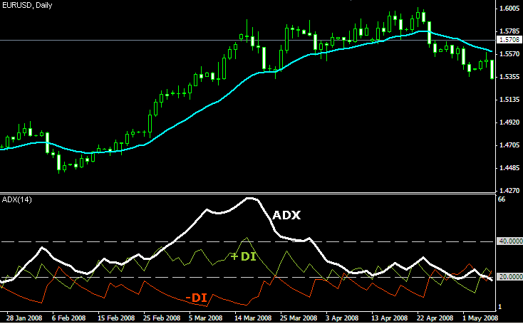 Average Directional Index (ADX...